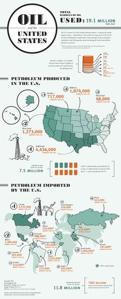 Oil and the United States