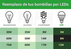 Cómo reemplazar tus bombillas por LEDs. En la tabla aquí abajo hacemos una comparativa y equivalencia entre las lámparas led y las bombillas tradicionales. http://www.barcelonaled.com/blog/informacion-led/como-reemplazar-tus-bombillas-por-leds