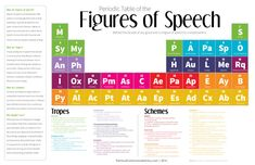 Improve Your Writing with This Periodic Table of the Figures of Speech