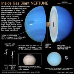The planet Neptune is the eighth planet from the Sun and has a thick atmosphere and the fastest winds in the solar system.