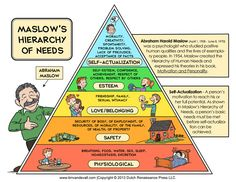 Maslow's Hierarchy of Needs Printable Poster - Abraham Harold Maslow was a psychologist who studied positive human qualities and the lives of exem - Abraham Maslow, Maslow's Hierarchy Of Needs, Self Actualization, Human Development, Piaget Stages Of Development, Personal Development, School Counseling, Problem Solving, Positivity