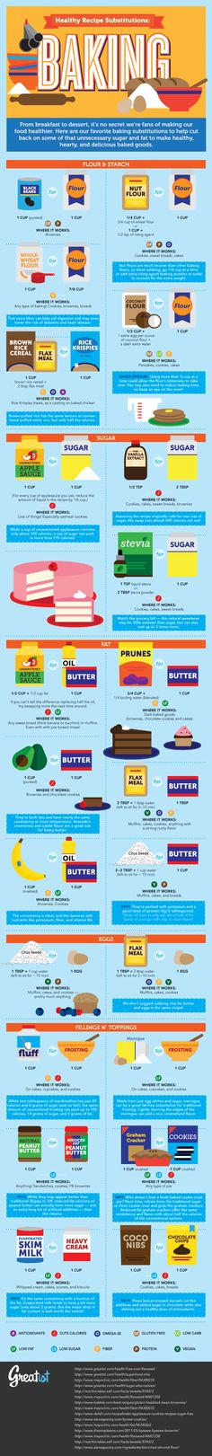 Healthy food substitutions for baking From, the best person ever--Shell Healthy Baking, Healthy Recipes, Healthier Desserts, Healthy Meals, Healthy Tips, Meat Recipes, Vegan Desserts, Healthy Weight, Recipies