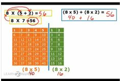 Great video tutorial that teaches distributive property of multiplication using models.  Excellent video that is very clear and closely matches what I will be doing.  Can be used as an introduction, then I reteach, or as a reteach for math teams.