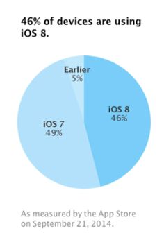 Nearly half of Apples customers using the App Store have iOS 8 on their device