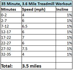 35 Minute 3.6 Miles Treadmill Routine.  As soon as I finish the Couch to 5K.