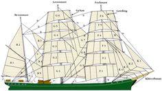 Grafik: Takelplan der 'Rickmer Rickmers' Rig plan