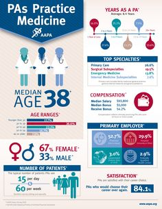 AAPA | American Academy of Physician Assistants