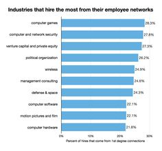 Industries Where Your Network Matters More Than You Think