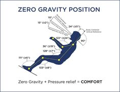 What S The Big Deal About The Zero Gravity Position