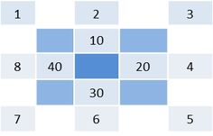 Numbers game Chessboard I. Trying to fill blue fields!
