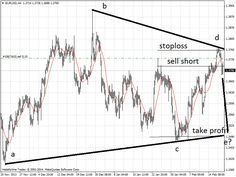 EURO FX Contracting Triangle on its way