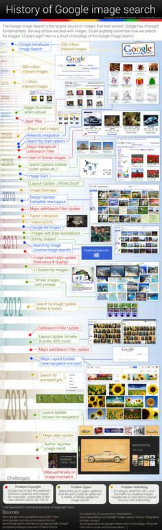 History of Google Image Search