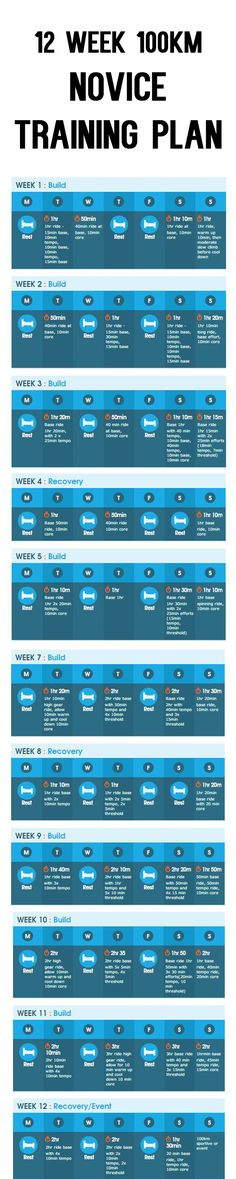 .12 WEEK 1OOKM PLAN FOR NOVICE CYCLISTS…