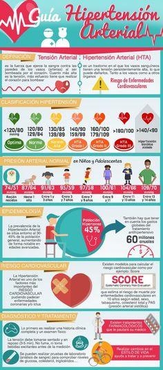 Guía de Hipertensión Arterial infografia-enfermeria. Artículo completo en tuenfermera.net