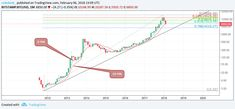 Bitcoins Price Has Nearly Unwound Its Futures Boost  Bitcoins drop to 3-month lows below $6000 could be seen as the completion of a round trip.  On Nov. 1 bitcoin (BTC) prices received a shot in the arm on news that derivatives marketplace operators CME Group Cboe and Cantor Fitzgerald were considering launching futures for the market in December. It was widely believed that BTC would zoom to dizzying heights as a move to the mainstream would open doors for a bigger kind of whale.  The…