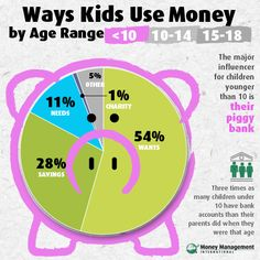 Ways kids use money