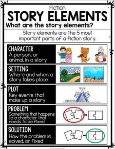 Reading Fiction Posters, Interactive Reading Fiction Anchor Charts, and Student Notebook sheets (perfect for interactive notebook pages! Setting Anchor Charts, Plot Anchor Chart, Fiction Anchor Chart, English Writing Skills, Writing Lessons, Teaching Writing, Teaching Themes, Math Lessons, Teaching Posters