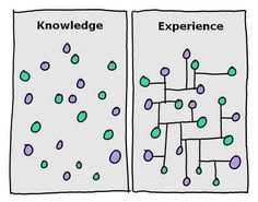 """The secret to creativity, intelligence and scientific thinking: Being able to make connections by Belle Beth Cooper, Image by cartoonist Hugh MacCleod: The image makes a clear point—that knowledge alone is not useful unless we can make connections between what we know. Whether you use the terms """"knowledge"""" and """"experience"""" to explain the difference or not, the concept itself is sound. #Illustration #Knowledge #Experience"""