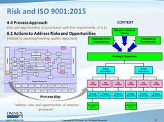 Risk-Based Thinking and ISO 9001:2015 | Quality Digest