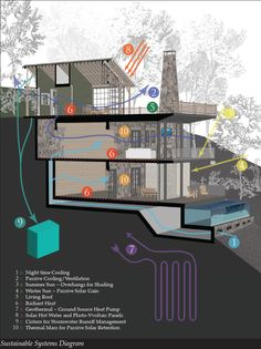 Passive House design, Passivhaus design, the basic Residential Passive House Design.small passive house plans the best passive houses images on… Green Architecture, Sustainable Architecture, Sustainable Design, Sustainable Houses, Residential Architecture, Pavilion Architecture, Contemporary Architecture, Landscape Architecture, Architecture Design