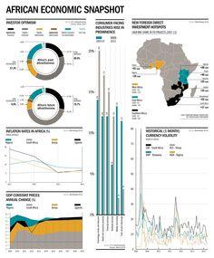 African Economic Snapshot as of 2014. {Raconteur}