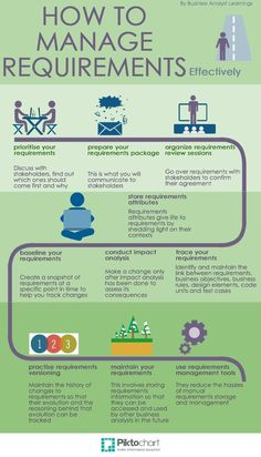 Requirements Management #GraduateDegreeBusiness