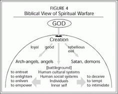 333 Best Spiritual warfare prayers images in 2019 | Bible verses