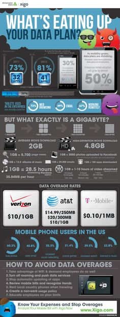 #infografia - en qué se va tu ancho de banda móvil? #tt4all
