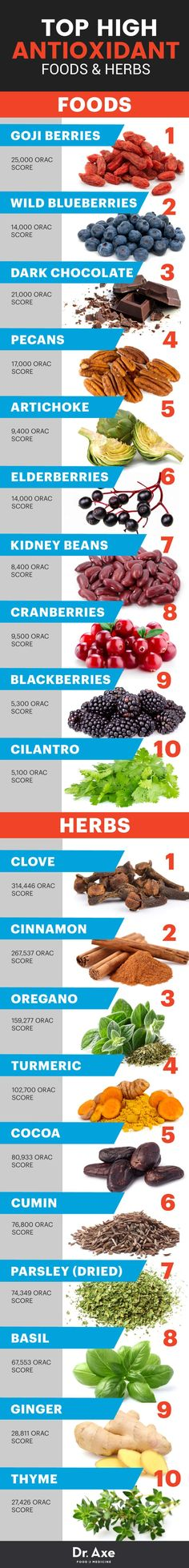 Top high antioxidant foods and herbs - Dr. Axe