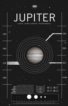 Ceres (dwarf planet) poster by Margot Trudell, detailing space exploration to each of the planets. Cosmos, Nasa, Planets And Moons, Carl Sagan, Space And Astronomy, Our Solar System, Space Travel, Space Exploration, Outer Space