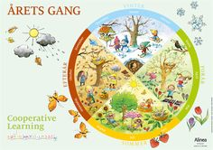 Cooperative Learning – Årets gang plakat Classroom Organisation, Cooperative Learning, Pre School, Four Seasons, Kids And Parenting, Kindergarten, Homeschool, Crafts For Kids, Projects To Try