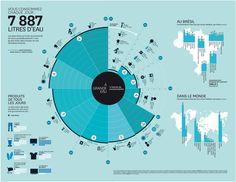 Vous consommez 7 887 litres d'eau par jour #INFOGRAPHIE #eau #consommation