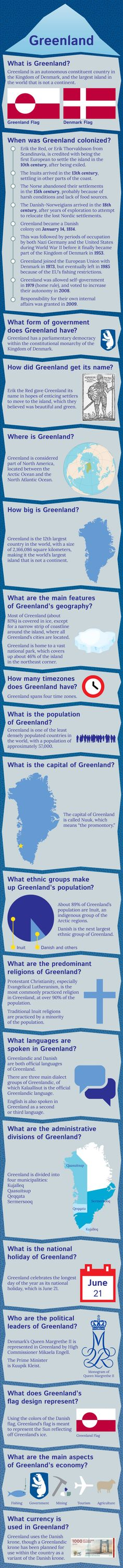 Infographic of  #Greenland Fast Factshttp://www.mapsofworld.com/pages/fast-facts/infographic-of-greenland-fast-facts/