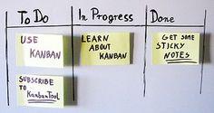 Organisering av arbeid. Økt produktivitet, self-management. (Kanban)