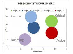 Dependency Structure Matrix als Projekt Management Tool des Multi-Projekt-Managements