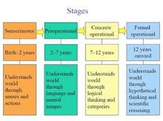 Jean Piaget was a Swiss psychologist who had a great influence on what is known about the way children learn. According to Piaget, these four stages appear in the same order in all children, but not at the same time.