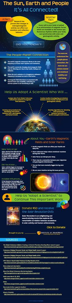 The Sun, Earth and People - It's all connected!