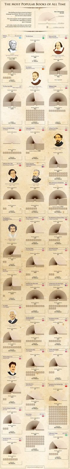 Los libros más polulares - Infografía / The most polular books of all time - Infographic