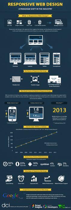 Responsive Web Design. #Infographic