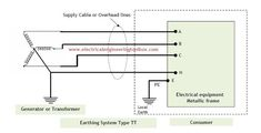 Types of Earthing Systems Used in Electrical Installations ~ Learning Electrical Engineering