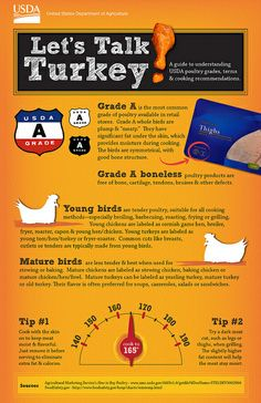 A guide to understanding USDA poultry grades, terms and cooking recommendations. Get the scoop on poultry grading and know what you're buying. Cooking Oatmeal, Cooking Pumpkin, Cooking Turkey, Turkey Food, How To Cook Broccoli, Cooking Broccoli, I Heart Recipes, Cooking Green Beans, Good Bones