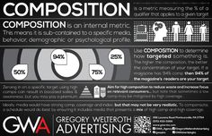 Composition is an internal metric. This means it is sub-contained to a specific media, behavior, demographic or psychological profile. Use composition to determine how targeted something is. The higher the composition, the better the concentration of your target. Behavior, Psychology, Composition, Target, How To Apply, Profile, Ideas, Behance, Psicologia