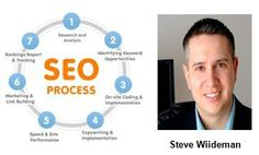 Part II: Search Engine Marketing — SEO a Key Step in Online Promotion