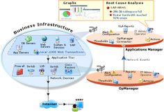 Integrated Network, Server and Application Management - Applications Manager.