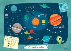 Poster éducatif Système Solaire, Marion Billet - L'Affiche Moderne
