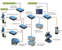 Moonwave Powerpack Sailing Gear, Boat Stuff, App Control, Solar Panels, Sun Panels, Solar Power Panels
