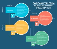 SWOT Analysis Template of a (NGO) Non-Government Organization