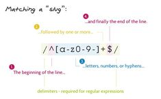 Regular expressions are a language of their own. When you learn a new programming language, they're this little sub-language that makes no sense at first glance. Regular Expression, Slug, Programming Languages, Letters, Letter, Lettering, Snail, Calligraphy