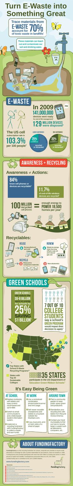 E-Waste Topic EarthDay Awareness Chart from our partner Funding Factory--Great recycle fundraisers for schools groups companies E Waste Recycling, Recycling Facts, Environmental Education, Environmental Science, What Can Be Recycled, Green School, Reduce Reuse Recycle, Sustainable Development, Green Life
