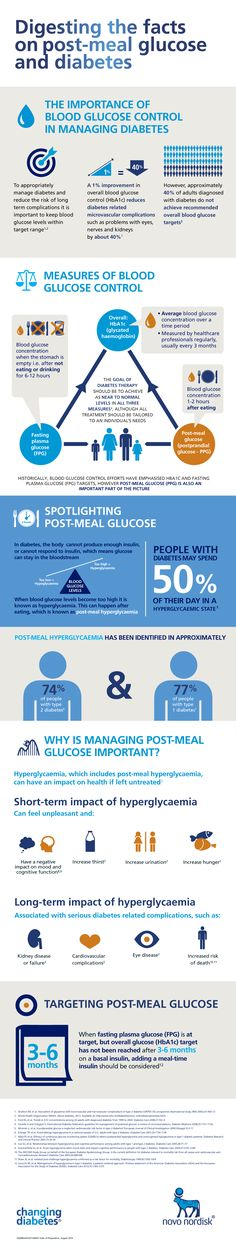 Digesting the facts on post-meal glucose and diabetes